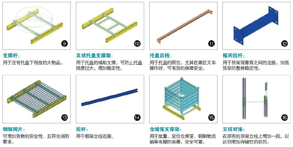 横梁式货架装配立体示意图  横梁式货架组成及说明 1、立柱:垂直方向主要支撑件,主要起支撑作用。  2、横撑:和立柱、斜撑组成柱片,增加柱片的强度和稳定性。  3、斜撑:和立柱、横撑组成柱片,增加柱片的强度和稳定性。  4、护脚:保护柱片,防止叉车撞上柱片。  5、垫块:该件与横撑配合装于立柱上。  6、安全销:该件叉放于立柱和横梁的相应孔内,限制横梁在立柱方向相对移动,起限位作用.